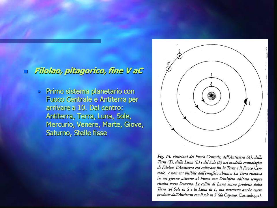 n Filolao, pitagorico, fine V aC Primo sistema planetario con Fuoco Centrale e Antiterra per arrivare a 10. Dal centro: Antiterra, Terra, Luna, Sole,