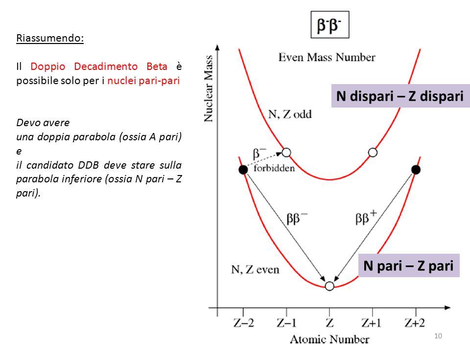 Riassumendo: Il Doppio Decadimento Beta è possibile solo per i nuclei pari-pari Devo avere una doppia parabola (ossia A pari) e il candidato DDB deve