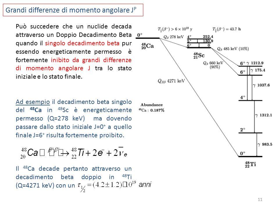 Può succedere che un nuclide decada attraverso un Doppio Decadimento Beta quando il singolo decadimento beta pur essendo energeticamente permesso è fortemente inibito da grandi differenze di momento angolare J tra lo stato iniziale e lo stato finale.