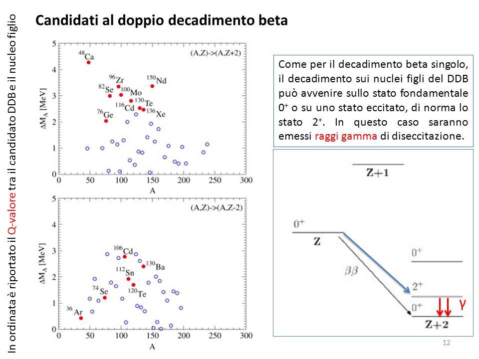 12 Candidati al doppio decadimento beta In ordinata è riportato il Q-valore tra il candidato DDB e il nucleo figlio Come per il decadimento beta singolo, il decadimento sui nuclei figli del DDB può avvenire sullo stato fondamentale 0 + o su uno stato eccitato, di norma lo stato 2 +.