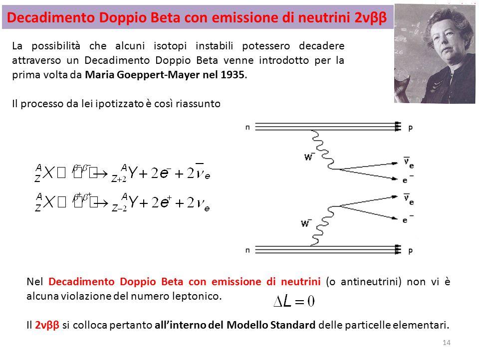 14 La possibilità che alcuni isotopi instabili potessero decadere attraverso un Decadimento Doppio Beta venne introdotto per la prima volta da Maria Goeppert-Mayer nel 1935.