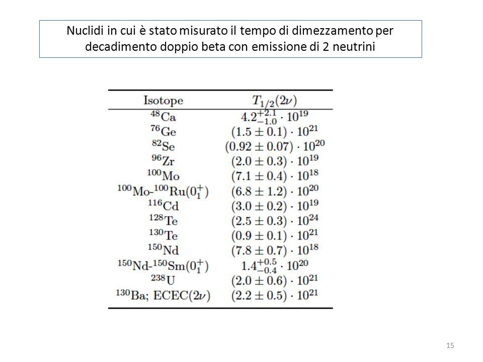 15 Nuclidi in cui è stato misurato il tempo di dimezzamento per decadimento doppio beta con emissione di 2 neutrini