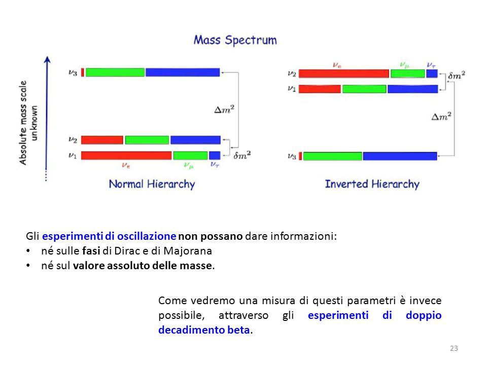 23 Gli esperimenti di oscillazione non possano dare informazioni: né sulle fasi di Dirac e di Majorana né sul valore assoluto delle masse. Come vedrem