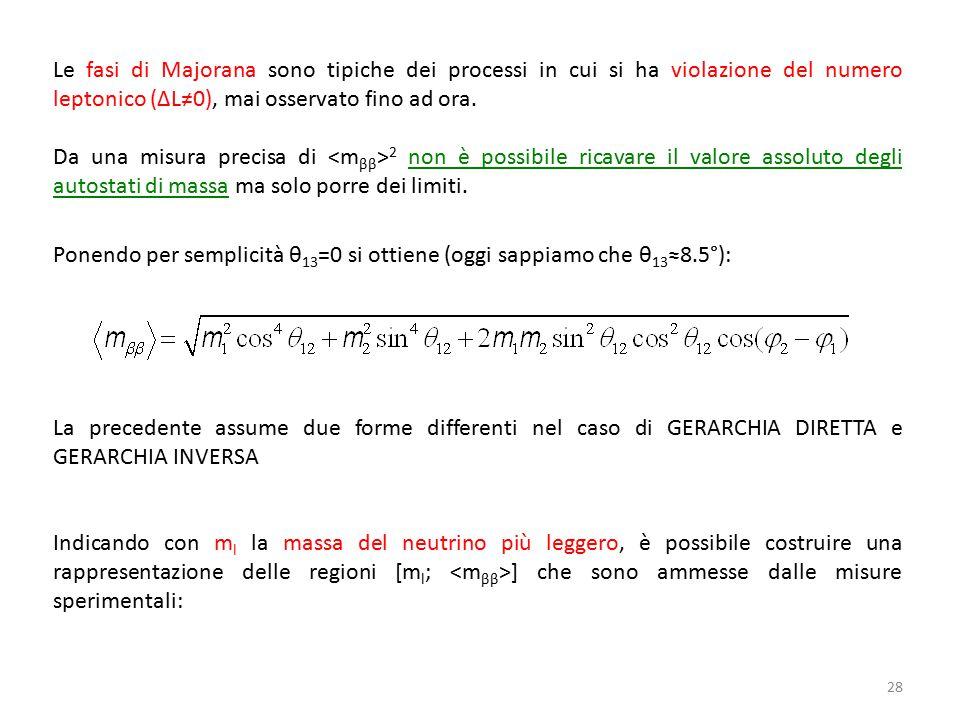 28 Le fasi di Majorana sono tipiche dei processi in cui si ha violazione del numero leptonico (ΔL≠0), mai osservato fino ad ora.