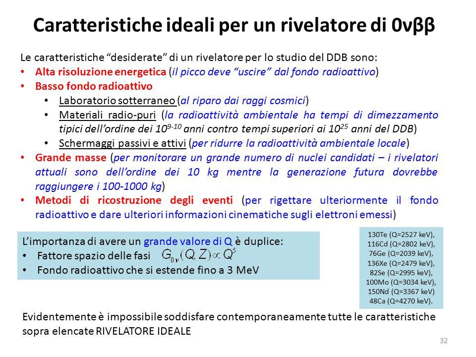 """32 L'importanza di avere un grande valore di Q è duplice: Fattore spazio delle fasi Fondo radioattivo che si estende fino a 3 MeV Le caratteristiche """""""
