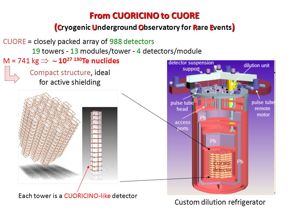 CUORE = closely packed array of 988 detectors 19 towers - 13 modules/tower - 4 detectors/module M = 741 kg   10 27 130 Te nuclides Compact structure