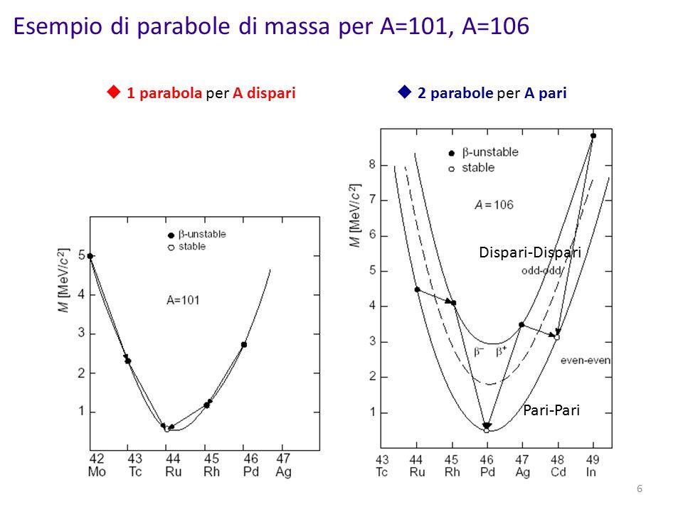 Esempio di parabole di massa per A=101, A=106 6  1 parabola per A dispari  2 parabole per A pari Pari-Pari Dispari-Dispari