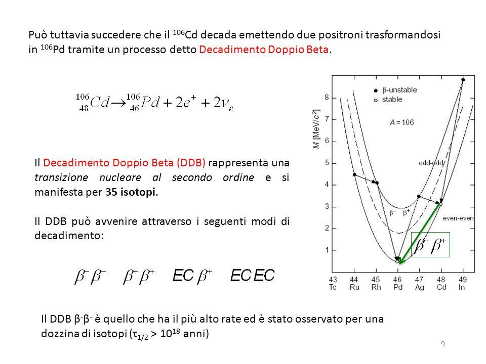9 Può tuttavia succedere che il 106 Cd decada emettendo due positroni trasformandosi in 106 Pd tramite un processo detto Decadimento Doppio Beta. Il D