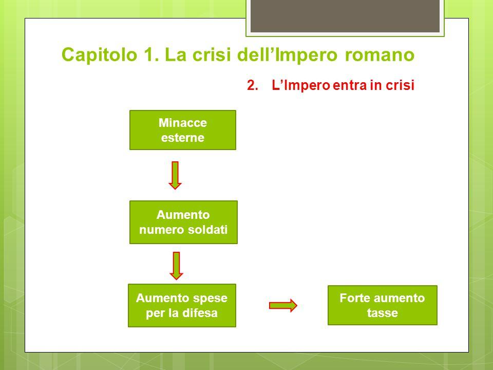 Capitolo 1. La crisi dell'Impero romano 2.L'Impero entra in crisi Minacce esterne Forte aumento tasse Aumento spese per la difesa Aumento numero solda