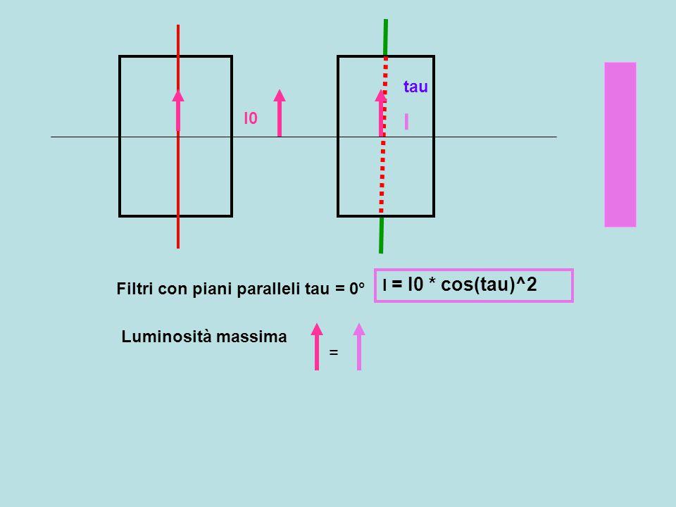 tau I0 I I = I0 * cos(tau)^2 Filtri con piani paralleli tau = 0° Luminosità massima =