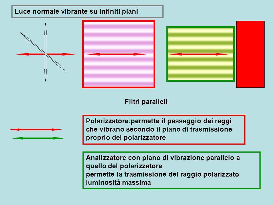 Luce normale vibrante su infiniti piani Polarizzatore:permette il passaggio dei raggi che vibrano secondo il piano di trasmissione proprio del polarizzatore Analizzatore con piano di vibrazione parallelo a quello del polarizzatore permette la trasmissione del raggio polarizzato luminosità massima Filtri paralleli