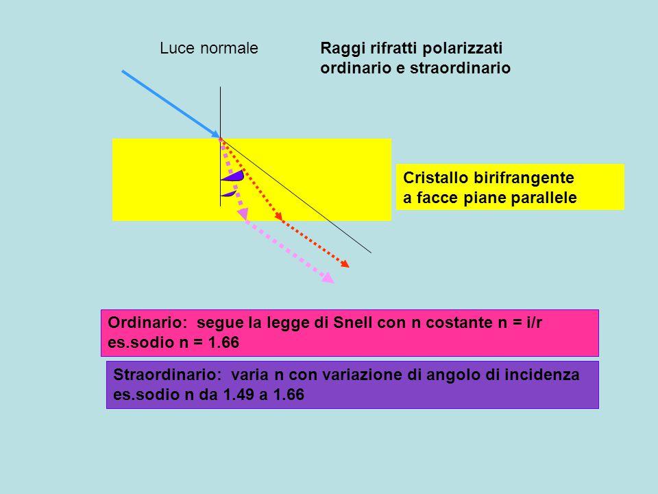 Cristallo birifrangente a facce piane parallele Luce normaleRaggi rifratti polarizzati ordinario e straordinario Ordinario: segue la legge di Snell co
