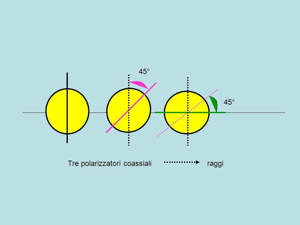 n1 n290° ib r Luce normale Luce polarizzata al massimo Luce polarizzata per riflessione: massimo in corrispondenza di angolo (Brewster) che ha come tangente il rapporto n2 / n1 Ib = atan(tan(n2/n1))