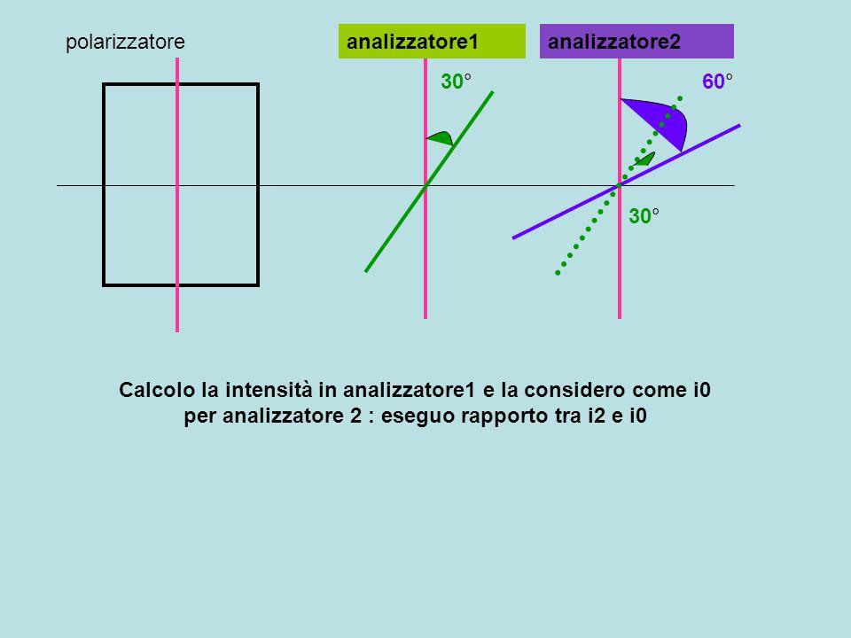 30°60° 30° Calcolo la intensità in analizzatore1 e la considero come i0 per analizzatore 2 : eseguo rapporto tra i2 e i0 polarizzatoreanalizzatore1analizzatore2