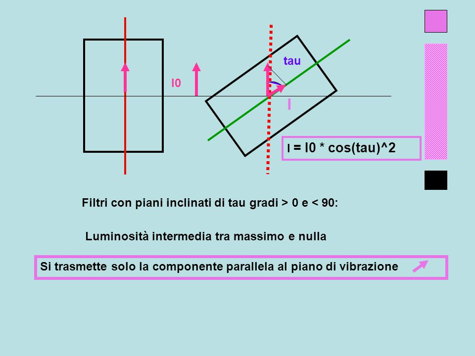 tau I0 I I = I0 * cos(tau)^2 Filtri con piani inclinati di tau gradi > 0 e < 90: Luminosità intermedia tra massimo e nulla Si trasmette solo la componente parallela al piano di vibrazione