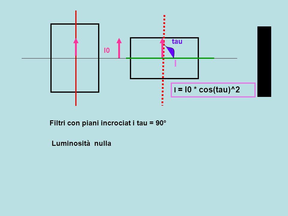 tau I0 I I = I0 * cos(tau)^2 Filtri con piani incrociat i tau = 90° Luminosità nulla