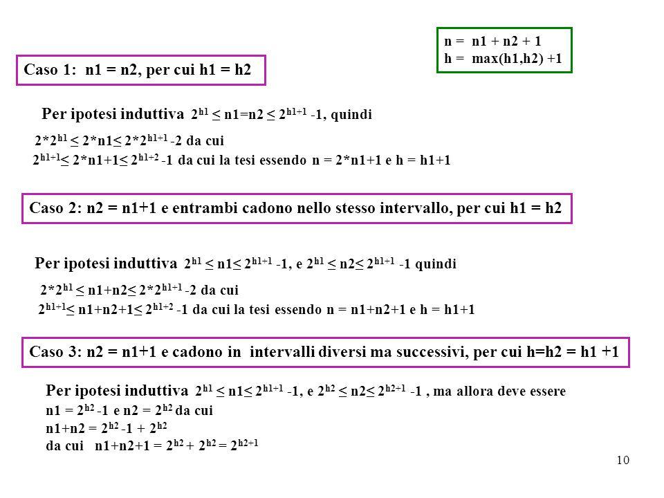 10 Caso 1: n1 = n2, per cui h1 = h2 n = n1 + n2 + 1 h = max(h1,h2) +1 Per ipotesi induttiva 2 h1 ≤ n1=n2 ≤ 2 h1+1 -1, quindi 2*2 h1 ≤ 2*n1≤ 2*2 h1+1 -