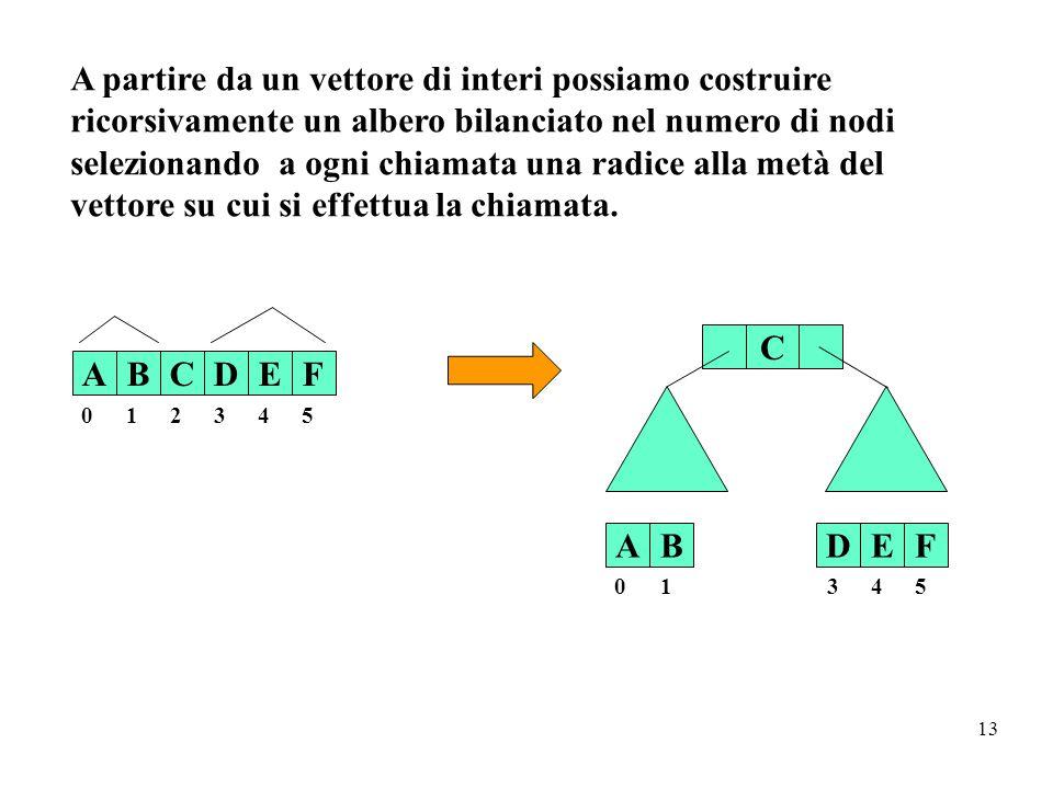 13 ABCDEF 0 12345 C AB 0 1 DEF 345 A partire da un vettore di interi possiamo costruire ricorsivamente un albero bilanciato nel numero di nodi selezio