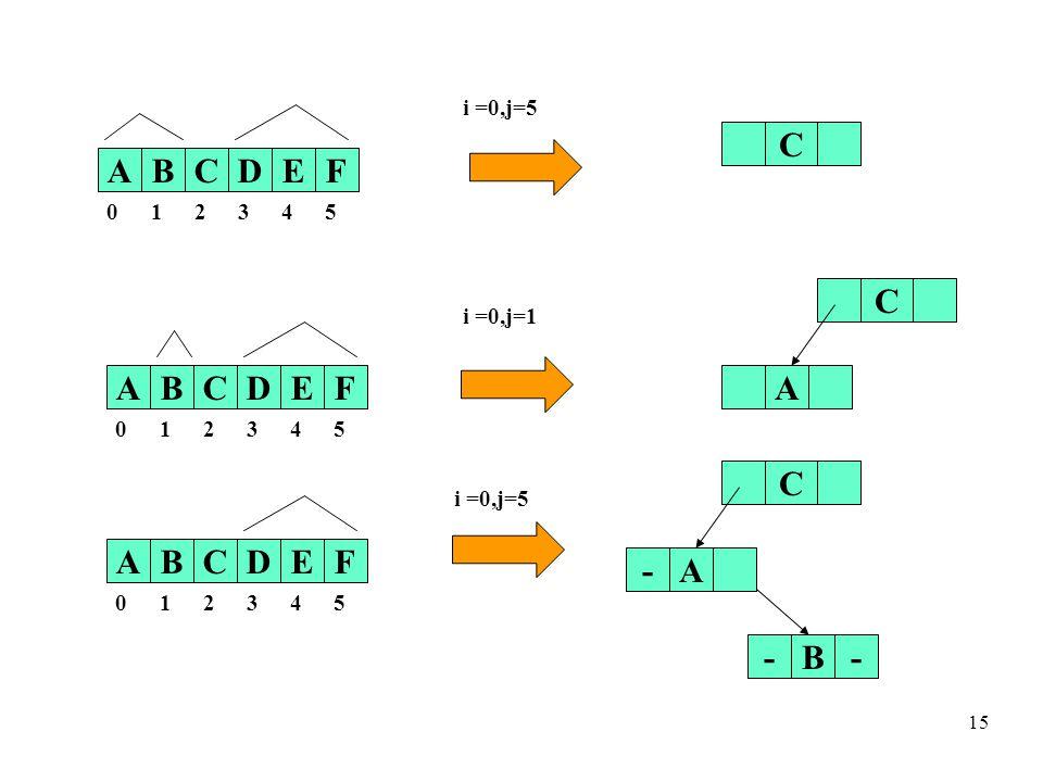 15 ABCDEF 0 12345 C i =0,j=5 ABCDEF 0 12345 C A ABCDEF 0 12345 B-- C A- i =0,j=1 i =0,j=5