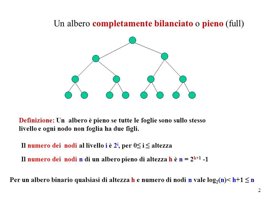 2 Un albero completamente bilanciato o pieno (full) Definizione: Un albero è pieno se tutte le foglie sono sullo stesso livello e ogni nodo non foglia