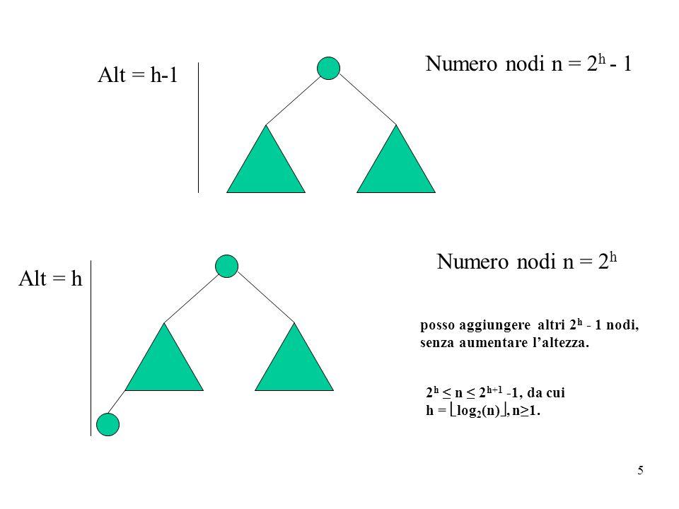 5 Numero nodi n = 2 h - 1 Alt = h posso aggiungere altri 2 h - 1 nodi, senza aumentare l'altezza. 2 h ≤ n ≤ 2 h+1 -1, da cui h =  log 2 (n) , n≥1. A