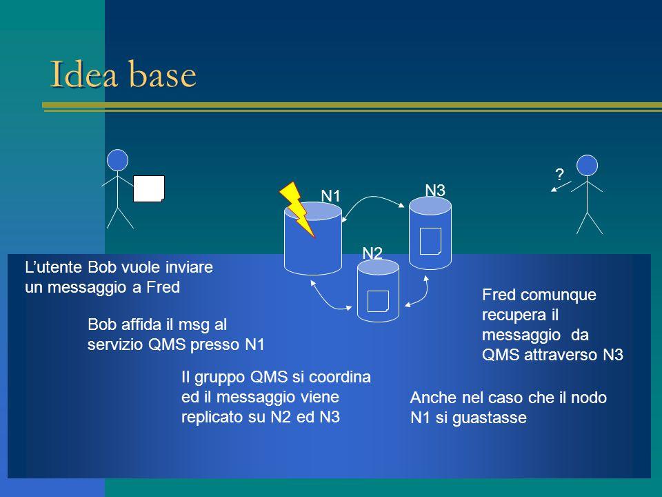 Idea base N1 N2 N3 L'utente Bob vuole inviare un messaggio a Fred Bob affida il msg al servizio QMS presso N1 Il gruppo QMS si coordina ed il messaggio viene replicato su N2 ed N3 Anche nel caso che il nodo N1 si guastasse Fred comunque recupera il messaggio da QMS attraverso N3 ?