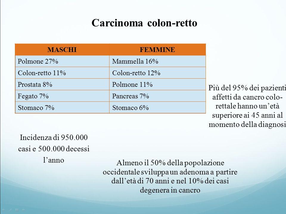 Carcinoma colon-retto Incidenza di 950.000 casi e 500.000 decessi l'anno Almeno il 50% della popolazione occidentale sviluppa un adenoma a partire dall'età di 70 anni e nel 10% dei casi degenera in cancro Più del 95% dei pazienti affetti da cancro colo- rettale hanno un'età superiore ai 45 anni al momento della diagnosi MASCHIFEMMINE Polmone 27%Mammella 16% Colon-retto 11%Colon-retto 12% Prostata 8%Polmone 11% Fegato 7%Pancreas 7% Stomaco 7%Stomaco 6%