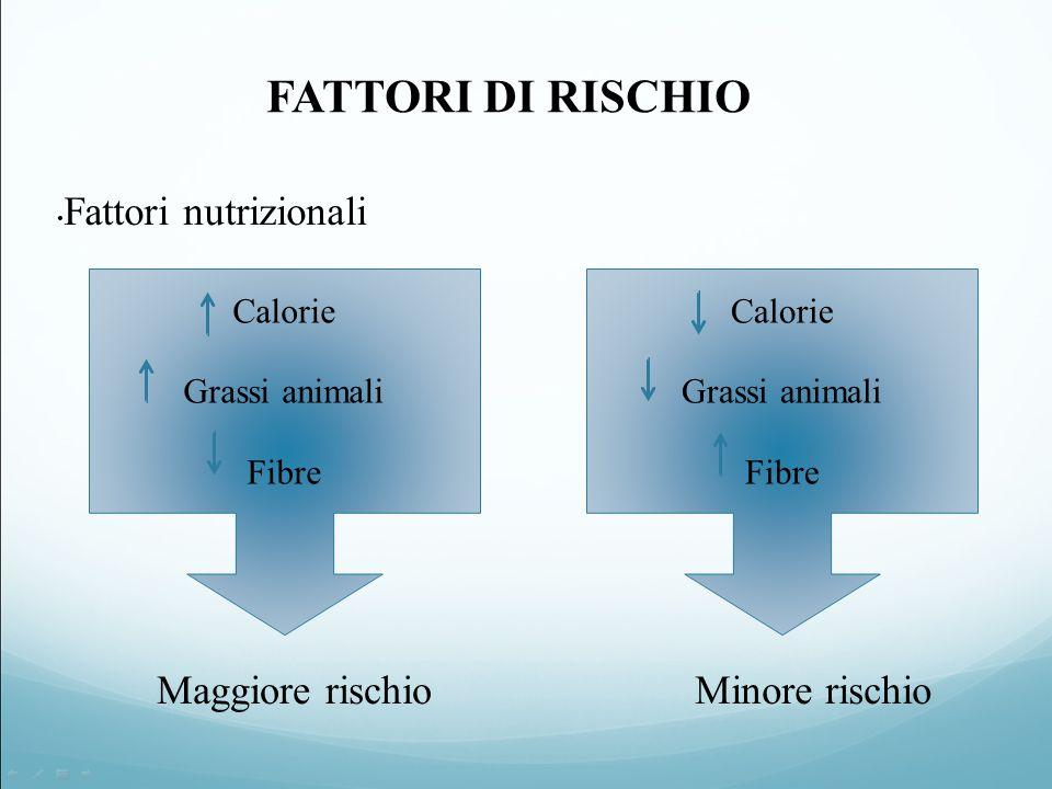 FATTORI DI RISCHIO Fattori nutrizionali Calorie Grassi animali Fibre Calorie Grassi animali Fibre Maggiore rischioMinore rischio
