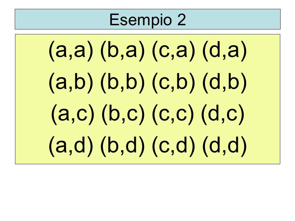Esempio 2 (a,a) (b,a) (c,a) (d,a) (a,b) (b,b) (c,b) (d,b) (a,c) (b,c) (c,c) (d,c) (a,d) (b,d) (c,d) (d,d)