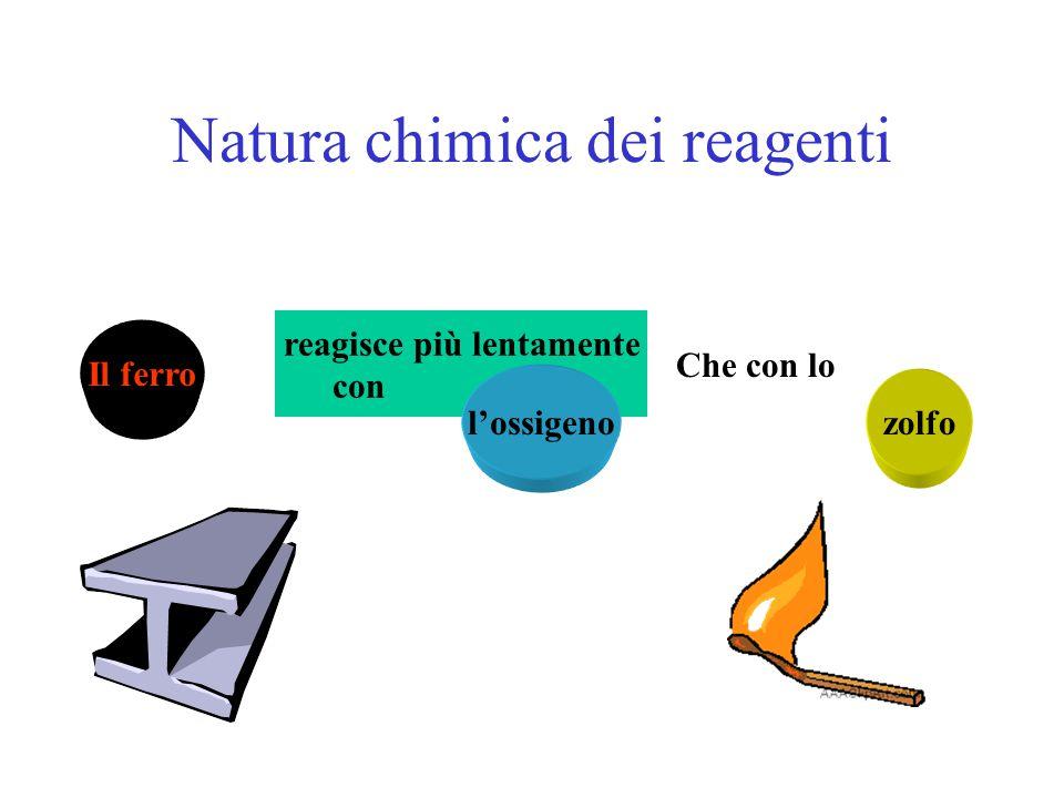 Fattori che determinano il k Natura dei reagenti Temperatura di reazione Presenza di eventuali catalizzatori Superficie dell'interfaccia (stato di agg