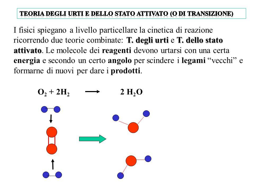 La pressione dei reagenti gassosi Un aumento della pressione può accelerare la reazione tra un gas e un altro gas o un liquido L'anidride carbonica re