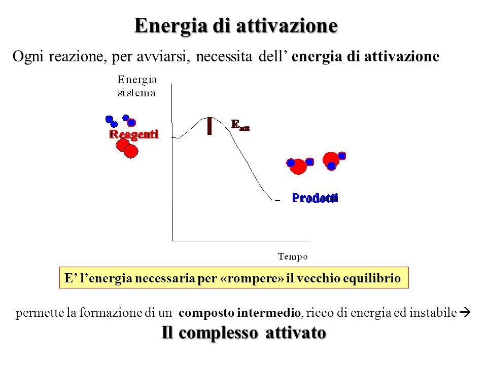 Nella teoria delle collisioni la costante cinetica k per una certa reazione può quindi essere scritta come: k=p·f·z p = frazione di collisioni che han