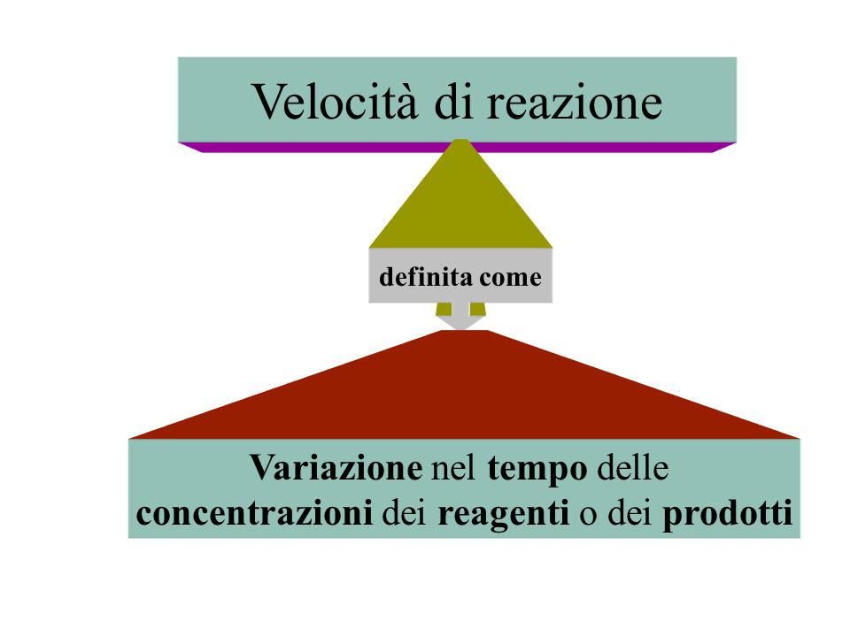 Velocità di reazione definita come Variazione nel tempo delle concentrazioni dei reagenti o dei prodotti