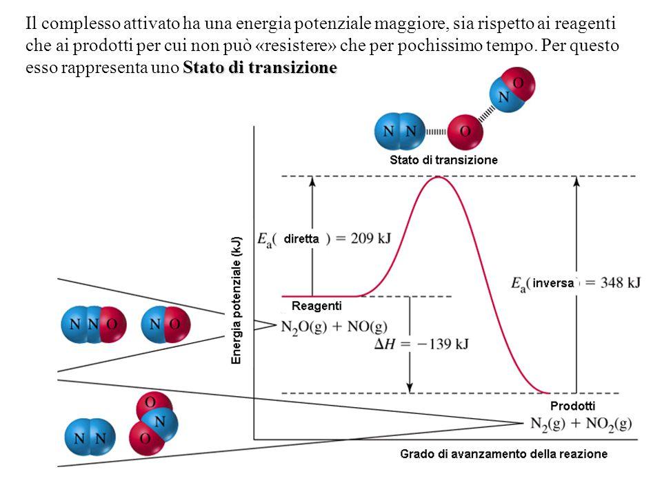Complesso attivato Il complesso attivato è un composto intermedio tra i reagenti e i prodotti, Secondo la teoria. tale composto è costituito da tutti