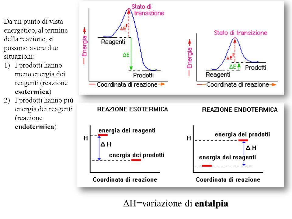 Stato di transizione Il complesso attivato ha una energia potenziale maggiore, sia rispetto ai reagenti che ai prodotti per cui non può «resistere» ch