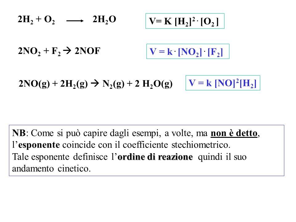 2H 2 + O 2 2H 2 O NB: Come si può capire dagli esempi, a volte, ma non è detto, l'esponente coincide con il coefficiente stechiometrico.