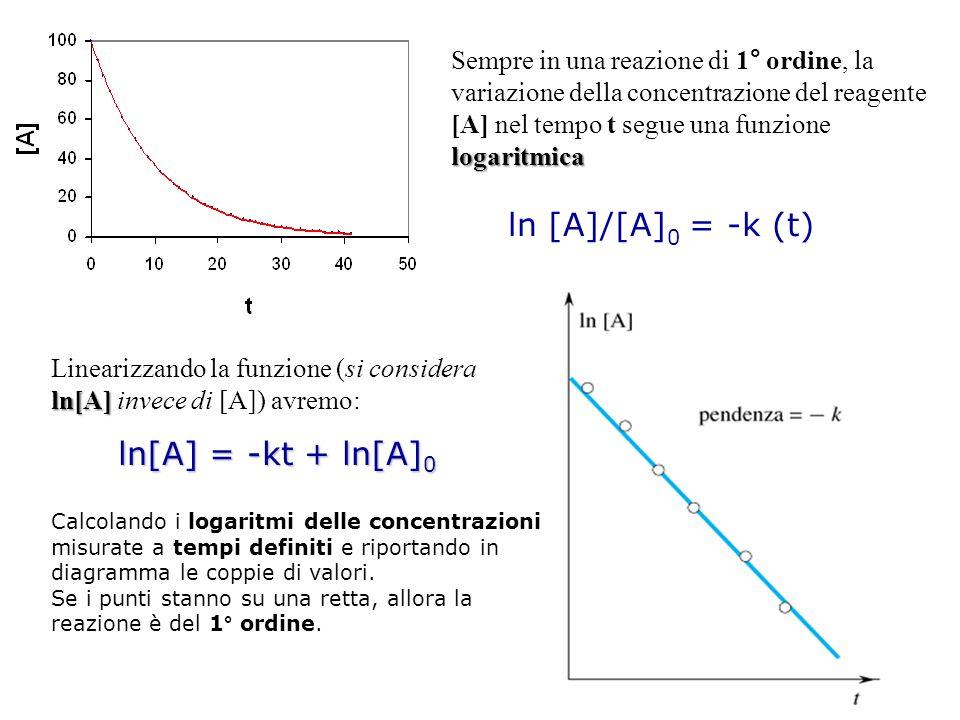 logaritmica Sempre in una reazione di 1° ordine, la variazione della concentrazione del reagente [A] nel tempo t segue una funzione logaritmica ln [A]/[A] 0 = -k (t) ln[A] Linearizzando la funzione (si considera ln[A] invece di [A]) avremo: ln[A] = -kt + ln[A] 0 Calcolando i logaritmi delle concentrazioni misurate a tempi definiti e riportando in diagramma le coppie di valori.