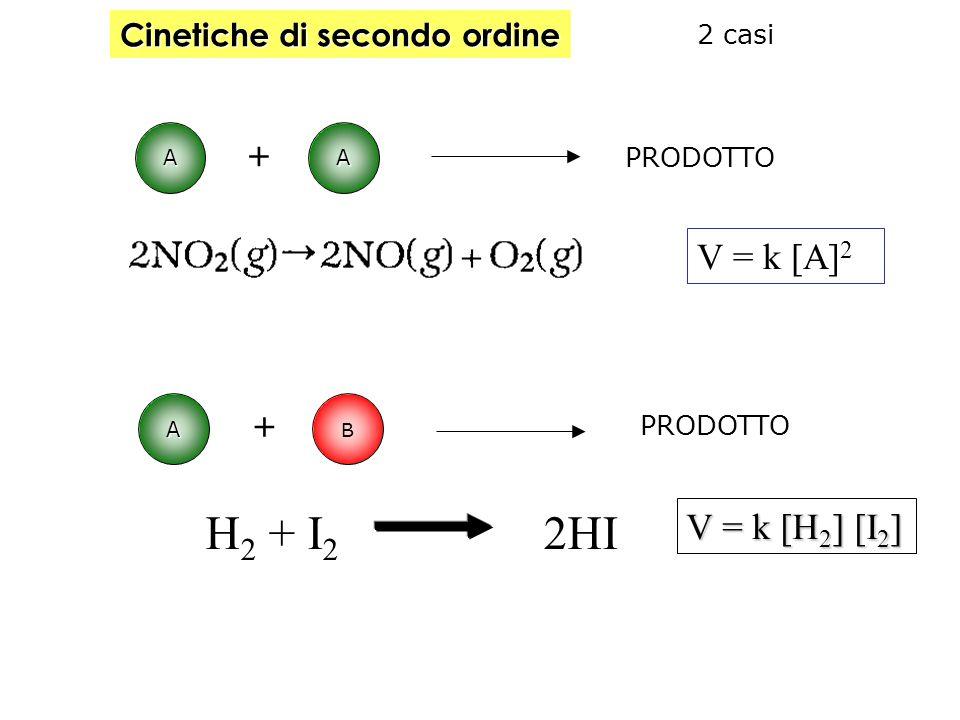 logaritmica Sempre in una reazione di 1° ordine, la variazione della concentrazione del reagente [A] nel tempo t segue una funzione logaritmica ln [A]