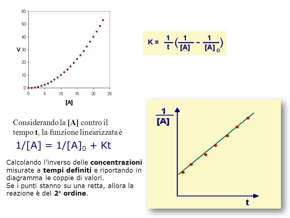 1/[A] = 1/[A] 0 + Kt Considerando la [A] contro il tempo t, la funzione linearizzata è Calcolando l'inverso delle concentrazioni misurate a tempi definiti e riportando in diagramma le coppie di valori.