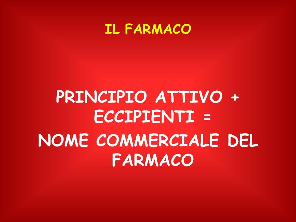 PRINCIPIO ATTIVO + ECCIPIENTI = NOME COMMERCIALE DEL FARMACO IL FARMACO