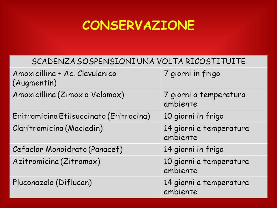 SCADENZA SOSPENSIONI UNA VOLTA RICOSTITUITE Amoxicillina + Ac. Clavulanico (Augmentin) 7 giorni in frigo Amoxicillina (Zimox o Velamox)7 giorni a temp