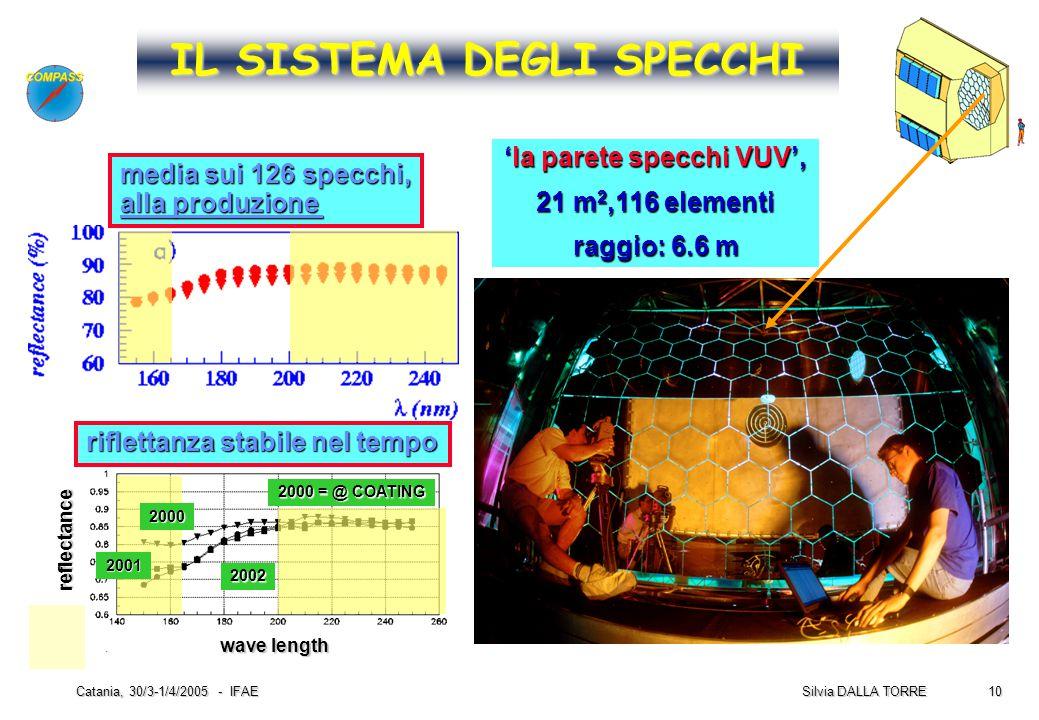 10 Silvia DALLA TORRE Catania, 30/3-1/4/2005 - IFAE IL SISTEMA DEGLI SPECCHI 'la parete specchi VUV', 21 m 2,116 elementi raggio: 6.6 m media sui 126