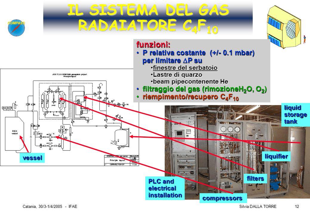 12 Silvia DALLA TORRE Catania, 30/3-1/4/2005 - IFAE IL SISTEMA DEL GAS RADAIATORE C 4 F 10 PLC and electricalinstallation compressors filters liquidst