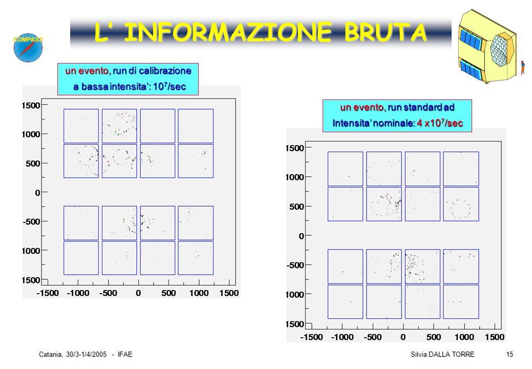 15 Silvia DALLA TORRE Catania, 30/3-1/4/2005 - IFAE L' INFORMAZIONE BRUTA un evento, run di calibrazione a bassa intensita': 10 7 /sec a bassa intensi