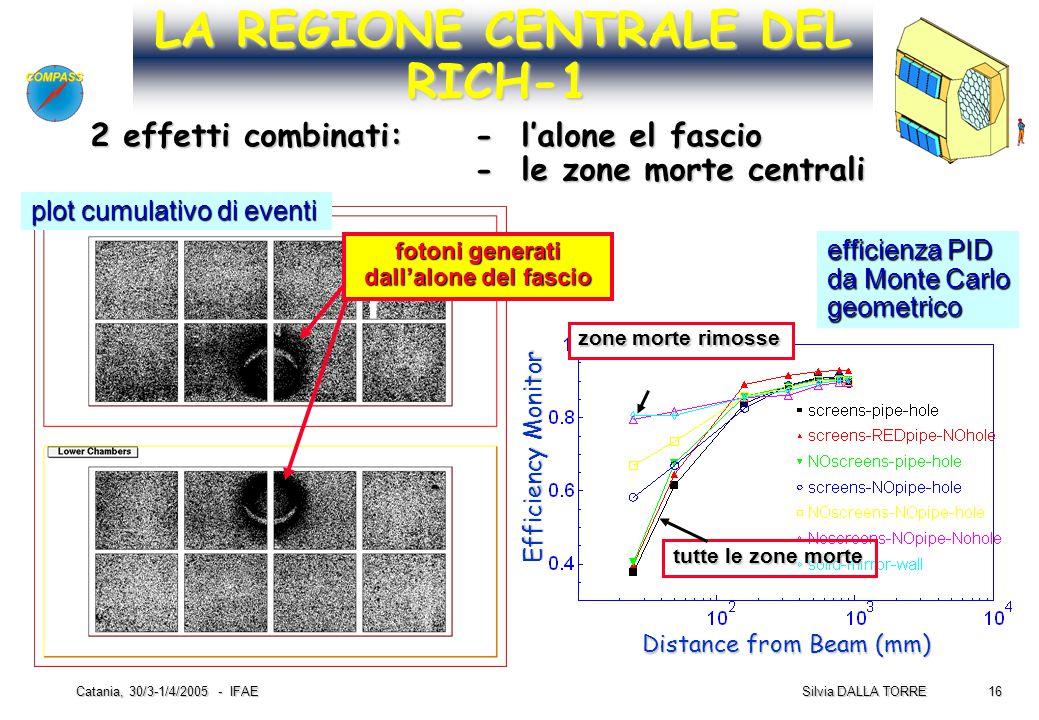 16 Silvia DALLA TORRE Catania, 30/3-1/4/2005 - IFAE LA REGIONE CENTRALE DEL RICH-1 Distance from Beam (mm) Efficiency Monitor efficienza PID da Monte