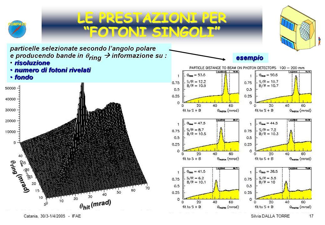 """17 Silvia DALLA TORRE Catania, 30/3-1/4/2005 - IFAE LE PRESTAZIONI PER """"FOTONI SINGOLI""""  hit (mrad)  ring (mrad) particelle selezionate secondo l"""