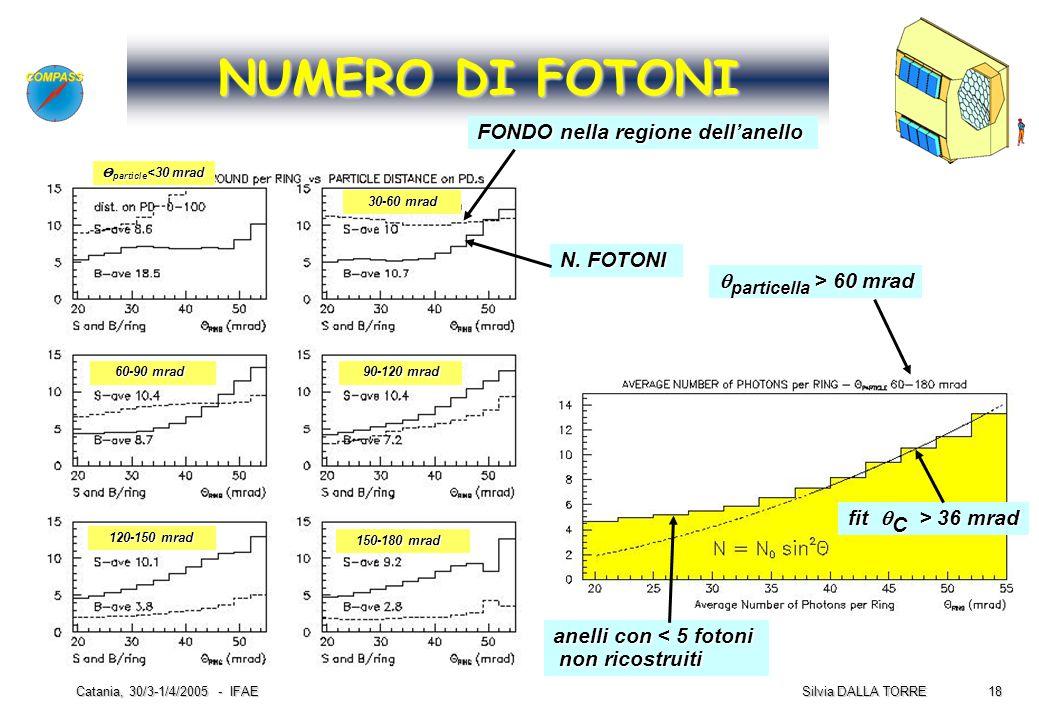 18 Silvia DALLA TORRE Catania, 30/3-1/4/2005 - IFAE NUMERO DI FOTONI N. FOTONI FONDO nella regione dell'anello anelli con < 5 fotoni non ricostruiti n