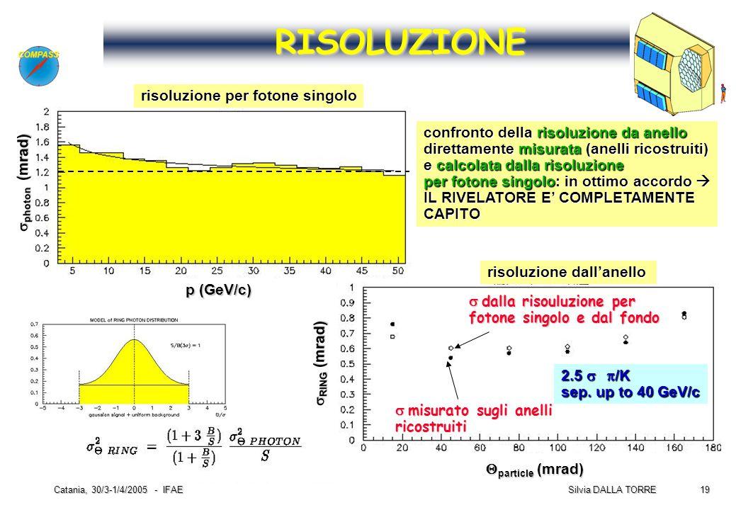 19 Silvia DALLA TORRE Catania, 30/3-1/4/2005 - IFAE RISOLUZIONE  misurato sugli anelli ricostruiti  RING (mrad) confronto della risoluzione da anel