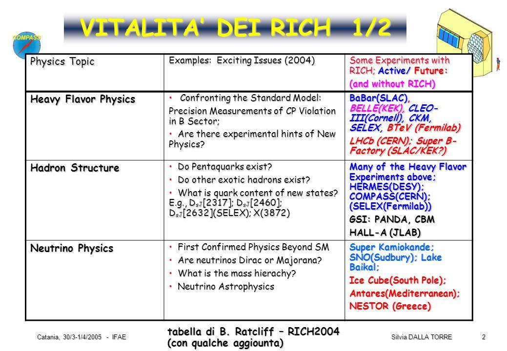 23 Silvia DALLA TORRE Catania, 30/3-1/4/2005 - IFAE 2002 : S eff (*) = 151 (8) 2003: S eff = 674 (17) (*) S eff =S/(1+B/S) Un esempio notevole:  G/G da open charm, il segnale  D 0 & D 0 senza rivelatore microvertice IL RICH-1 nella FISICA DI COMPASS 2002  2003 (2004) S eff /day * 4.9 Preliminary senza senza RICH RICH Preliminary