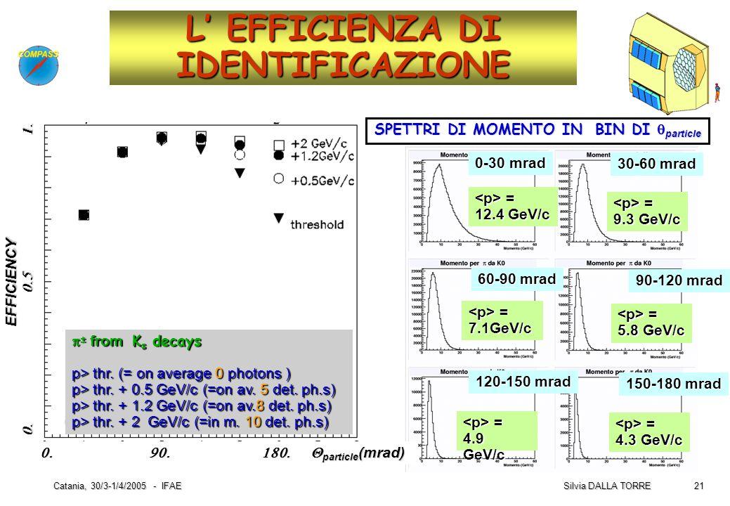 21 Silvia DALLA TORRE Catania, 30/3-1/4/2005 - IFAE L' EFFICIENZA DI IDENTIFICAZIONE  ± from K s decays p> thr. (= on average 0 photons ) p> thr. + 0